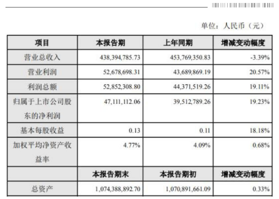 金发拉比2019年收入4.3亿,净利润4700万,营收下滑却利润增长!