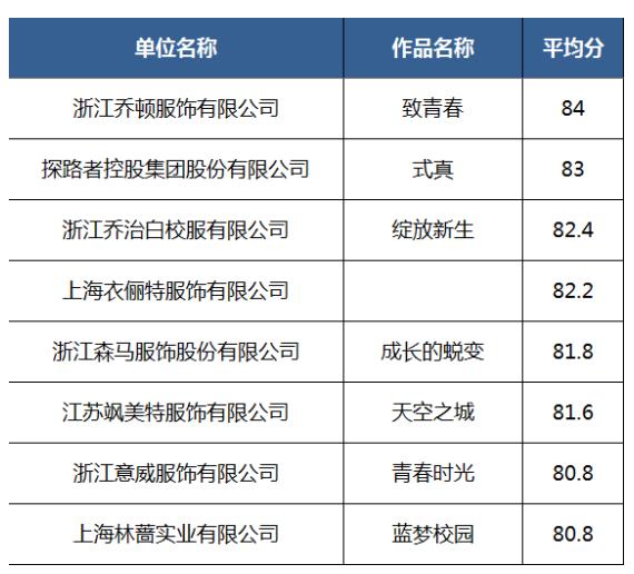 ISUE·2020中國校服設計大賽決賽入圍作品名單公示