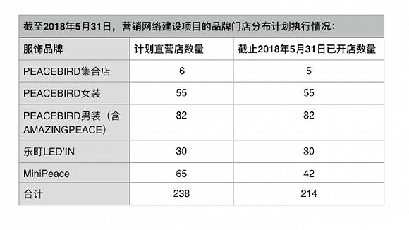 第三次延期 太平鳥23家MiniPeace童裝品牌店延期開業