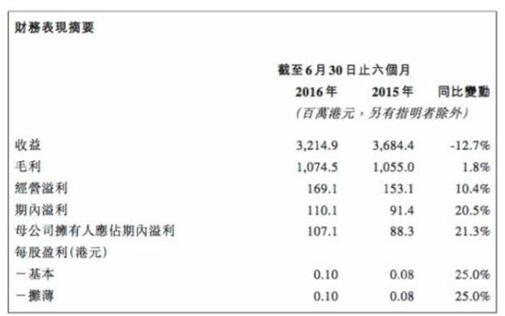 好孩子國際中期財報:上半年較去年同期降12.7%