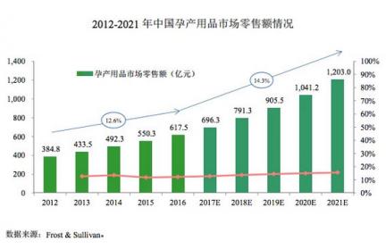 十月妈咪IPO:吃力的渠道扩张 急需资本市场续命